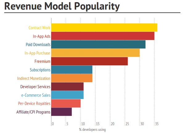 app revenue model